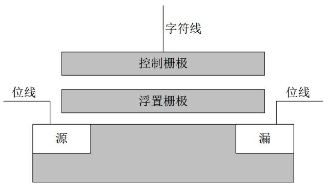 一种基于软件定义的使其具备相应性能的一种基于固态电子存储芯片阵列从而制成的硬盘的方法及结论